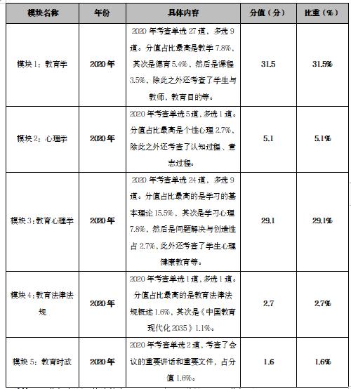 2020年济南市历城区教育体育系统教师招聘考情分析  第4张