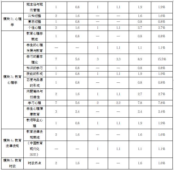 2020年济南市历城区教育体育系统教师招聘考情分析  第3张