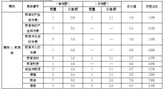 2020年济南市历城区教育体育系统教师招聘考情分析  第2张