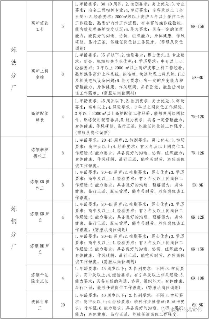 2021山东临沂临港联合钢铁招聘167人公告  第2张