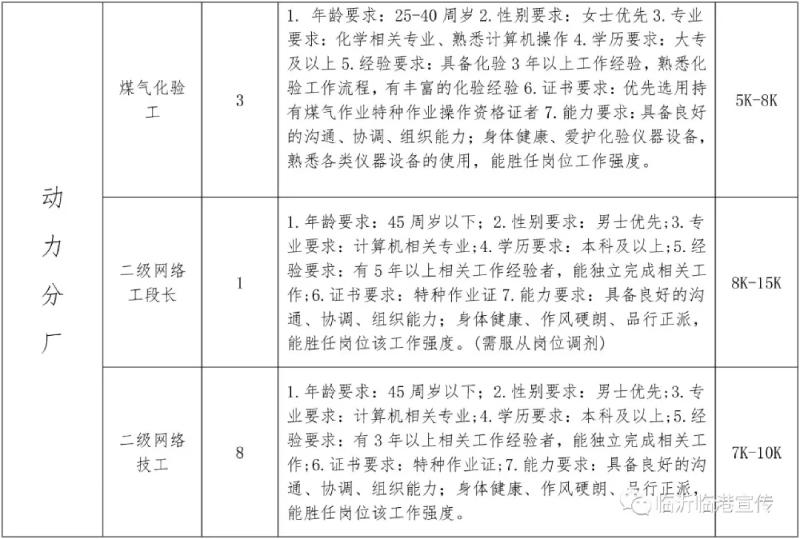 2021山东临沂临港联合钢铁招聘167人公告  第6张
