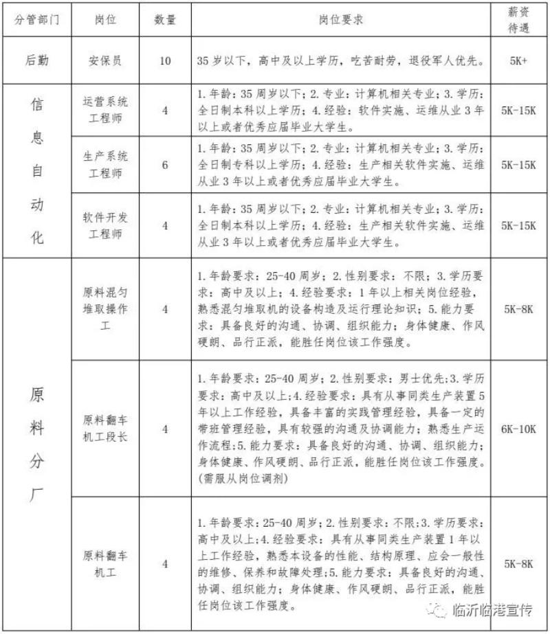 2021山东临沂临港联合钢铁招聘167人公告  第1张