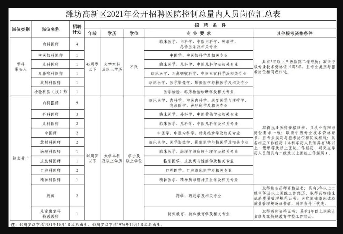 2021山东潍坊高新区招聘医院控制总量内人员公告